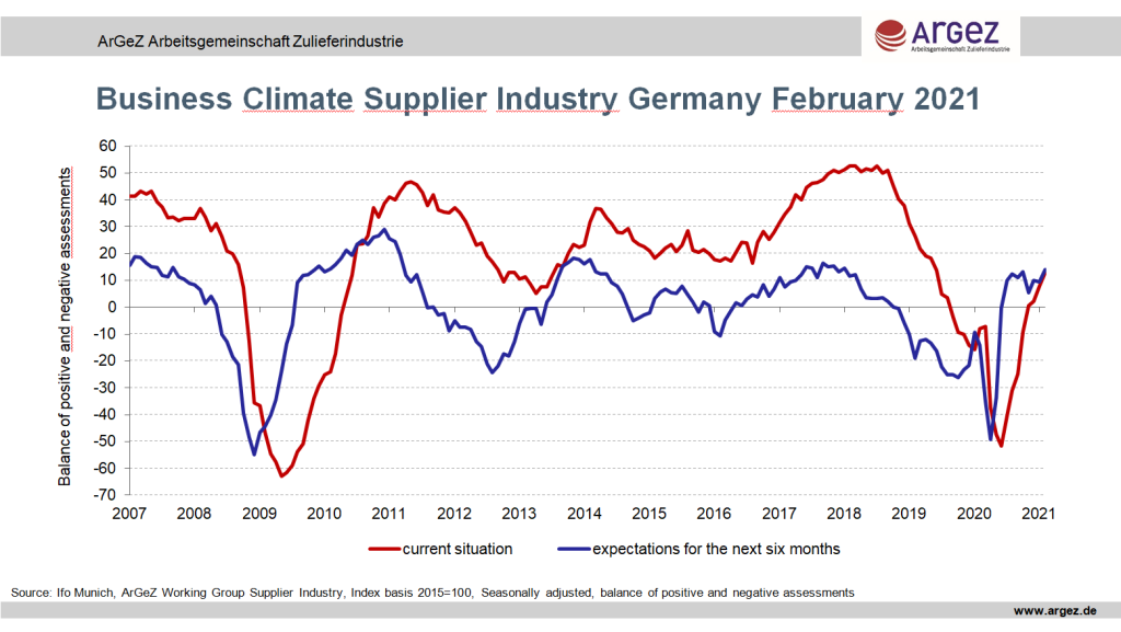 Business-climate-supplier-industry-germany-fev-2021